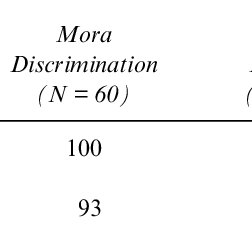 (PDF) Do different orthographies share the same mechanisms