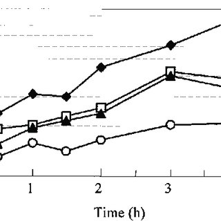 (PDF) Effects of Iodine on Global Gene Expression in