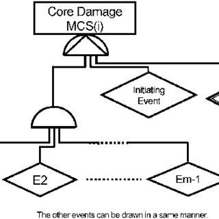 に,BWR を対象とした,過渡事象を起因事 象とする炉心損傷イベントツリーの例を示す。イベントツ リー (ET