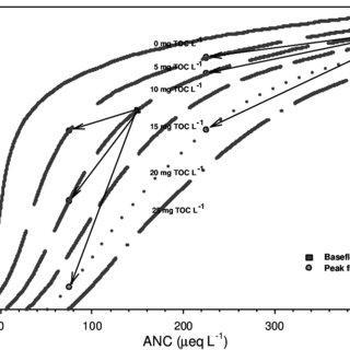 (PDF) Separating Natural Acidity from Anthropogenic