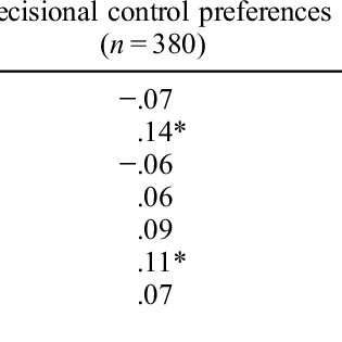 (PDF) The Relative Importance of Patients' Decisional