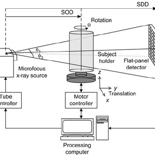 Schematic diagram of the developed micro-CT system. The