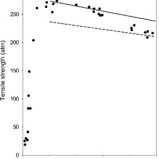 (PDF) Bubbles: Homogeneous Nucleation