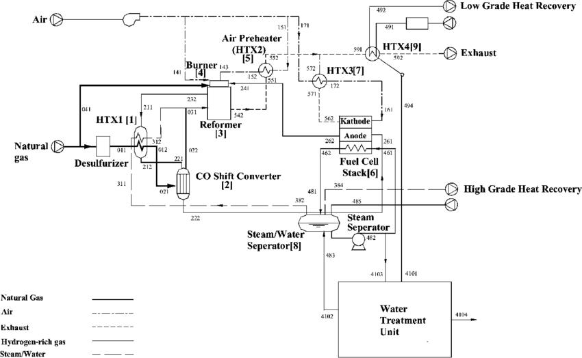 Schematic of 200-kW phosphoric acid fuel cells (PAFC