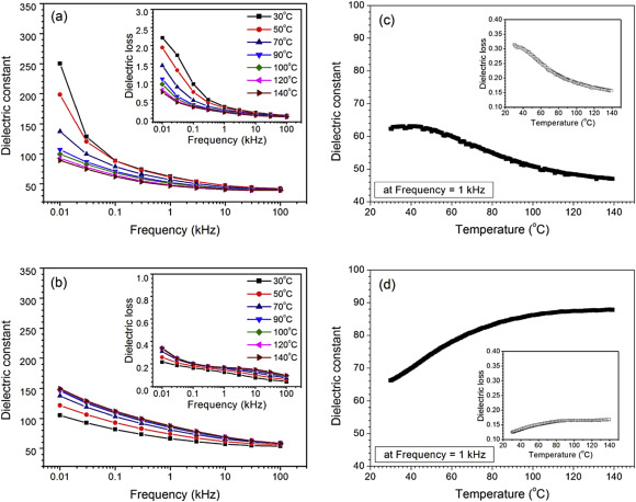 Enhancement of Polarization Property of Silane-Modified