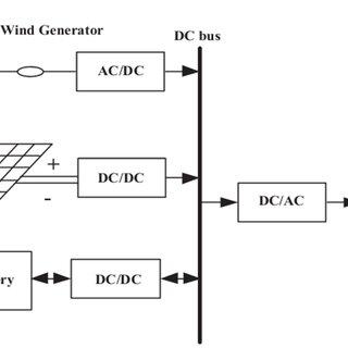 (PDF) Contribution of renewable energy hybrid system