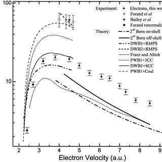 (PDF) Ionization-excitation of helium to He+(2p) magnetic