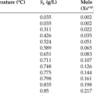 Effect of NaCl concentration on the solubility of benzoic