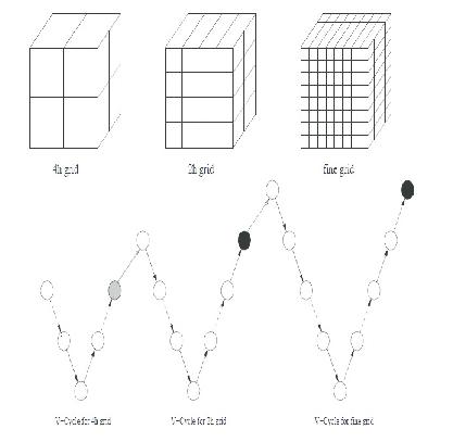 Representation of multiscale multigrid method for 3D