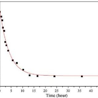 Dielectric strength (breakdown voltage) variations of the