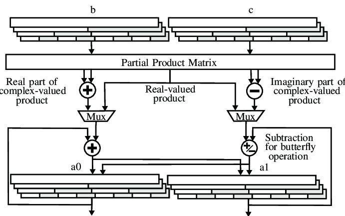 SIMD data format. Each word of 64-bit is composed of 64-bit. 32-bit....   Download Scientific Diagram