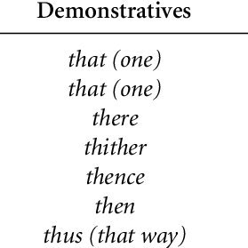 (PDF) The relationship between demonstratives and