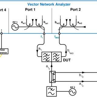 (PDF) Narrowband Vector Intermodulation Measurements
