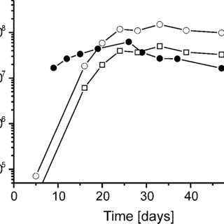 (PDF) Effect of Inhibition of Acetoclastic Methanogenesis