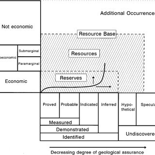 (PDF) An Assessment of World Hydrocarbon Resources