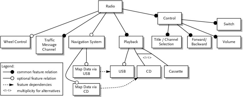 Audio Car System Download