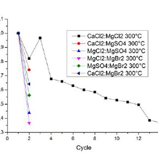 (PDF) AN OPTIMIZATION OF SALT HYDRATES FOR THERMOCHEMICAL