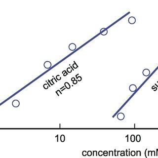 6 High-pass filter of nth order. (a) Bode plot, A