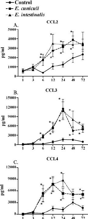 Neutralization of chemokines results in decreased monocyte
