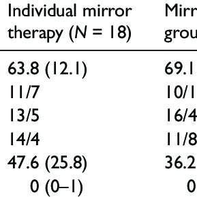 (PDF) Mirror therapy for patients with severe arm paresis