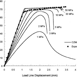Load versus displacement relationship for the CFRP DCB