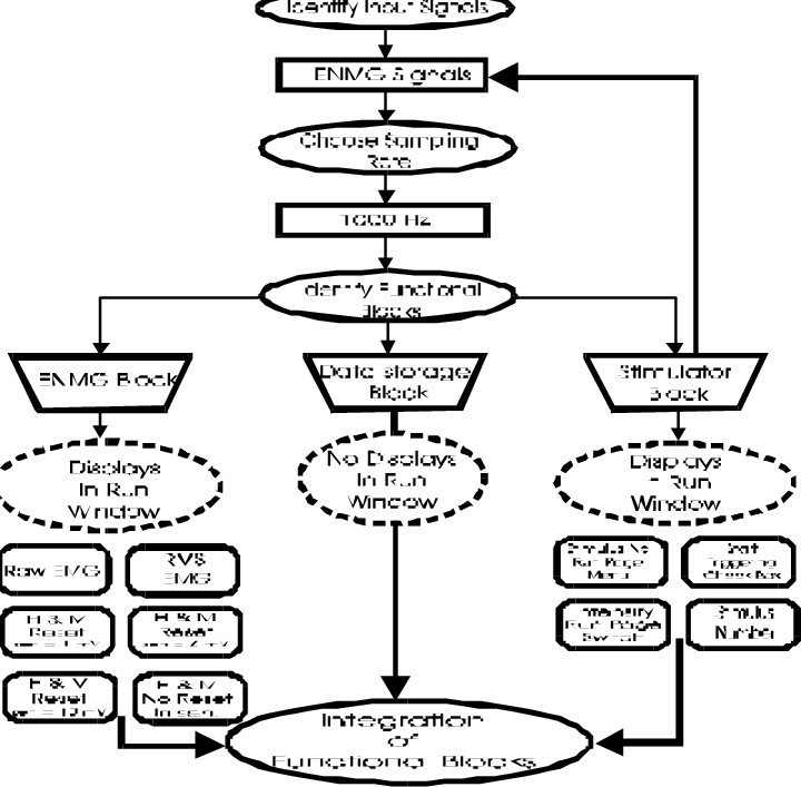 Flowchart of the functional block diagram of the