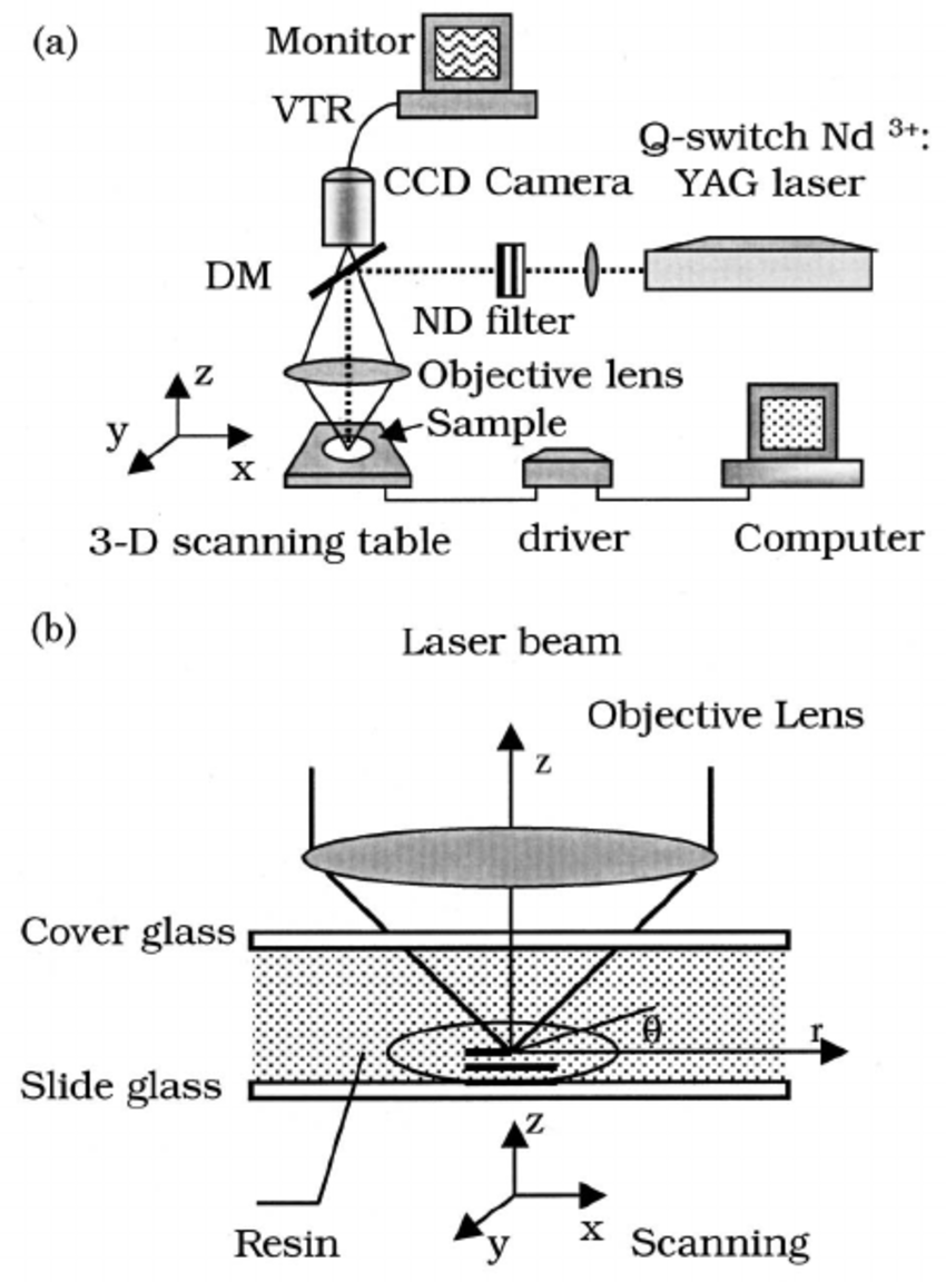 medium resolution of laser microfabrication system a block diagram of setups dm dichroic mirror