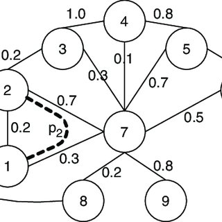 (PDF) A multi-objective fuzzy graph approach for modular