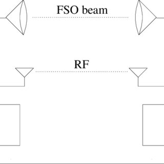 (PDF) Practical Switching-Based Hybrid FSO/RF Transmission