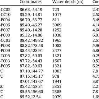 (PDF) New constraints on Arctic Ocean Mn stratigraphy from