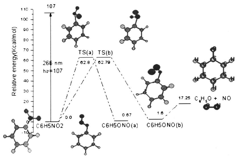 The relative energy diagram for the nitrobenzene