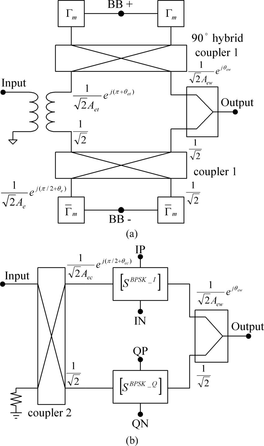 medium resolution of block diagram of the modified reflection type modulators a bpsk modulator