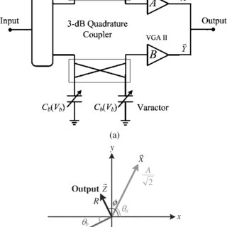 (a) Simplified schematic of the VGA. (b) Chip photograph