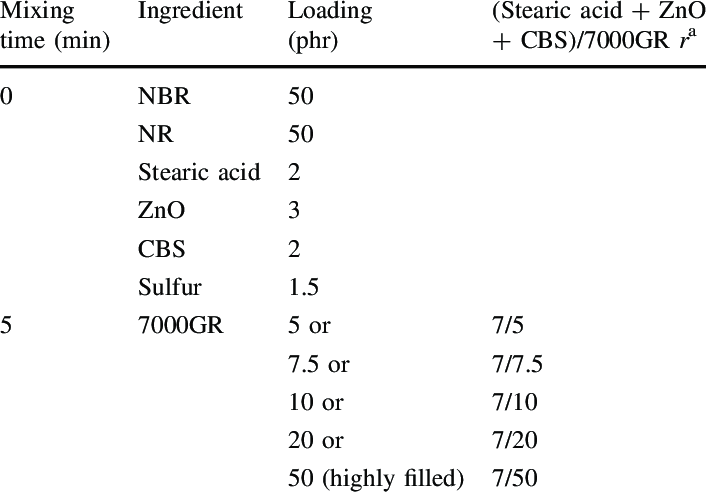 Formulation and mixing conditions for preparation of NBR
