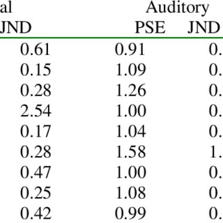 (PDF) Visual and Auditory Information Specifying an