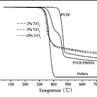 FTIR spectra of PVDF/PMMA and its composites with