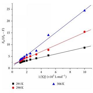 Raman spectra of (a) free BSA; (b) DIO-BSA system; (c) DIO