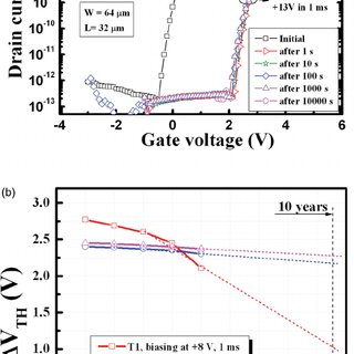 (Color online) Current density versus electric field