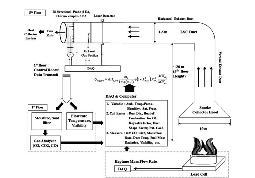 Schematic diagram of heptane pool fire using LSC