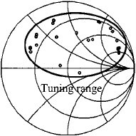 Measured S and S of the frequency-variable tuner for