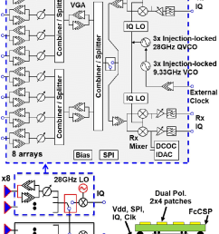 block diagram of 28 ghz direct conversion transceiver with antenna array a  [ 752 x 1052 Pixel ]