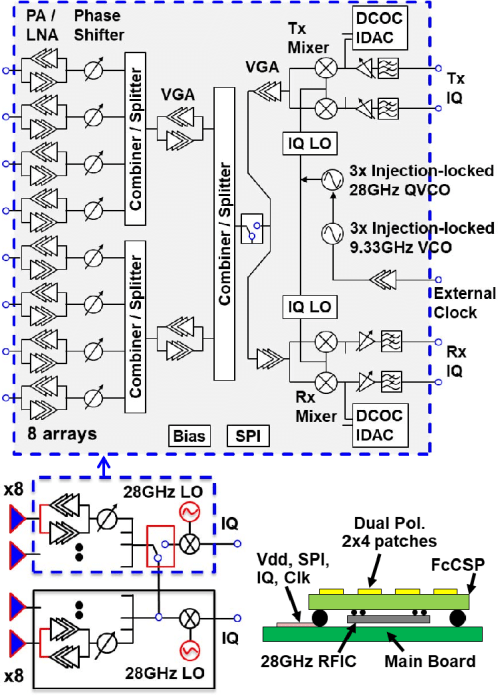 small resolution of block diagram of 28 ghz direct conversion transceiver with antenna array a
