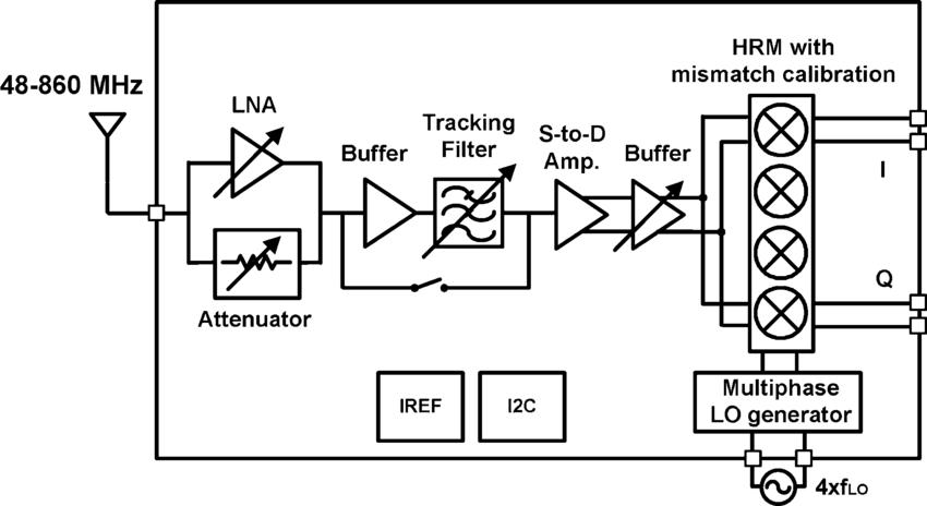 Block diagram of RF front-end for terrestrial DTV tuner