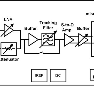 (PDF) A CMOS Harmonic Rejection Mixer With Mismatch