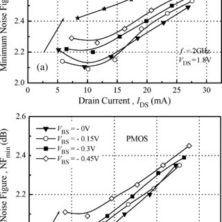Stability parameter K of the MOS transistor, calculated