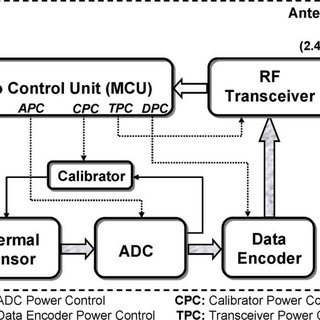Adaptive power conserving algorithm for each thermal