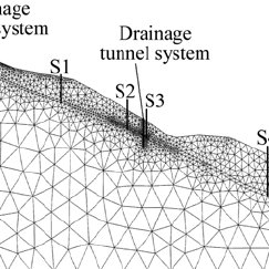 Drainage tunnel system types: (a) Interception curtain; (b