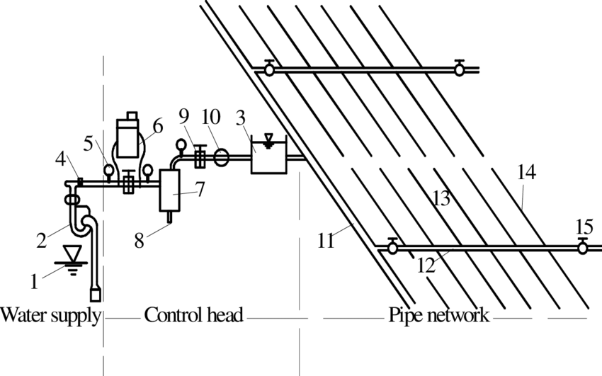 Micro-pressure drip system components. 1 = pump; 2 = water