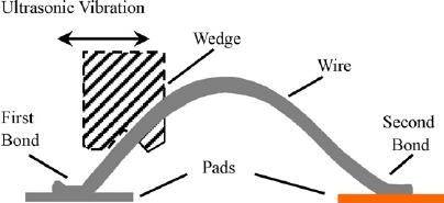 Schematic diagram of the ultrasonic bonding process