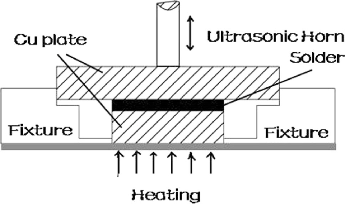 Schematic of ultrasonic-assisted soldering process